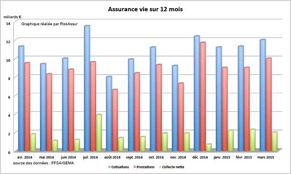 Assurance vie : collecte nette positive de 2 milliards d'euros, en mars 2015