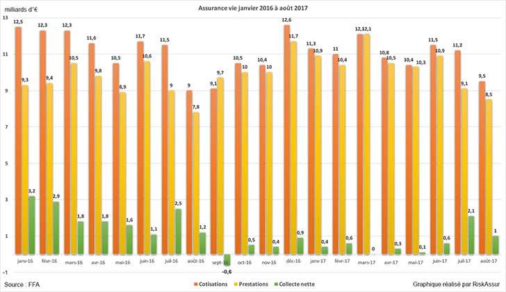Assurance vie�: collecte nette positive en ao�t 2017