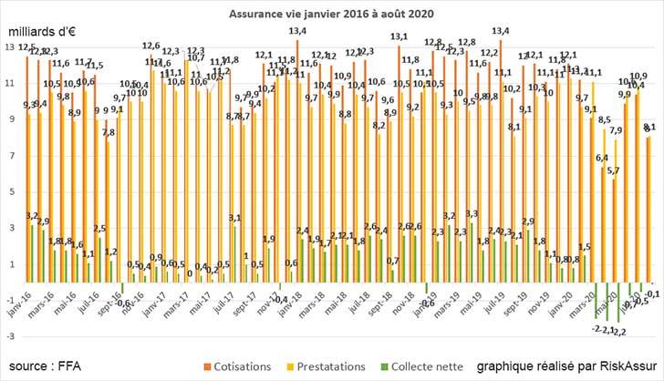 Collecte nette en assurance vie  en ao�t 2020 presque � l��quilibre