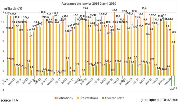 Assurance vie : collecte négative de -2,1 milliards d'euros en avril 2020