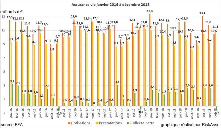 Assurance vie : Collecte négative de -0,6 milliard d'euros en décembre 2018