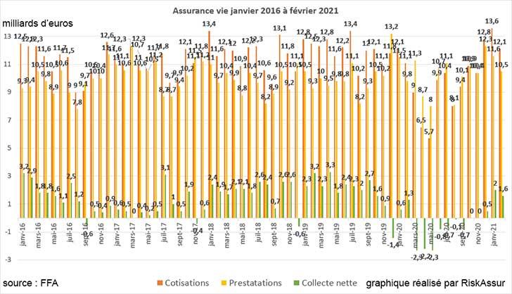L'assurance vie reste dans le vert en février 2021