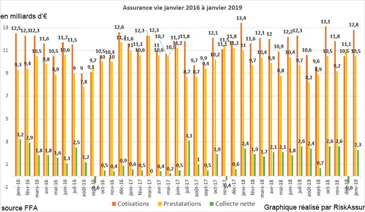 Assurance vie : collecte nette positive en janvier 2019 de +2,3 milliards d�euros
