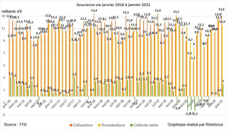 Assurance vie : un d�marrage record en janvier 2021