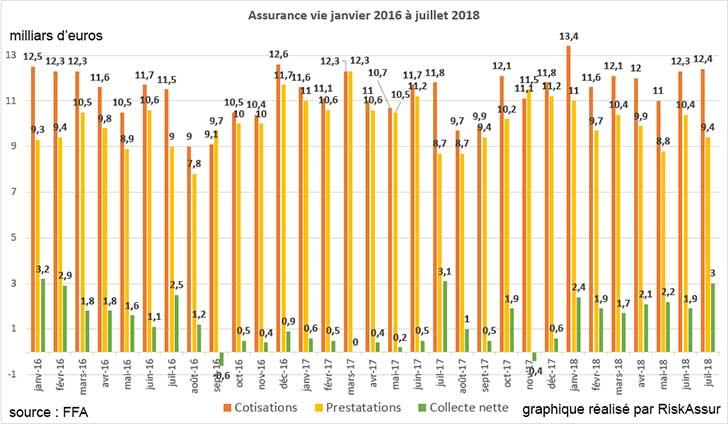 Assurance vie : collecte nette de 3 milliards d'euros en juillet 2018