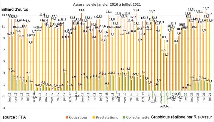 Assurance vie : collecte nette de +1,1 milliard d�euros en juillet 2021