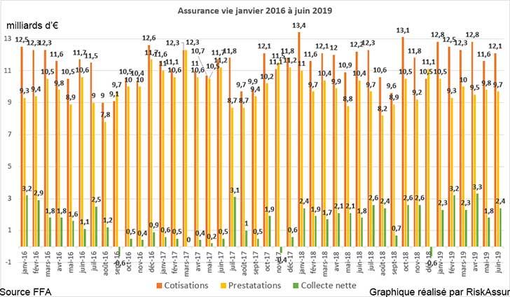Assurance vie juin 2019 : collecte nette de 2,4 milliards d�euros