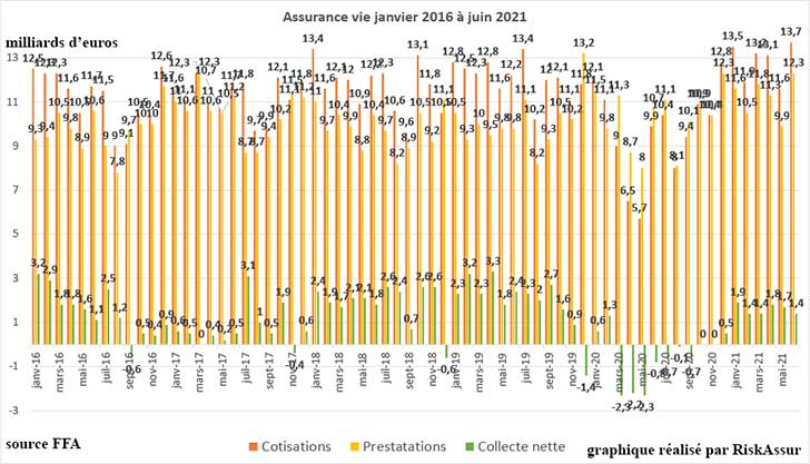 L'assurance vie affiche une collecte nette de 1,4 milliard d'euros en juin 2021