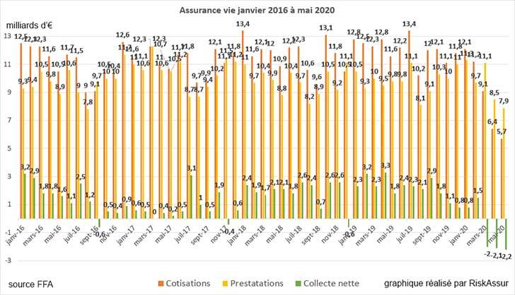 Assurance vie : collecte nette n�gative en mai 2020 pour le 3�me mois cons�cutif