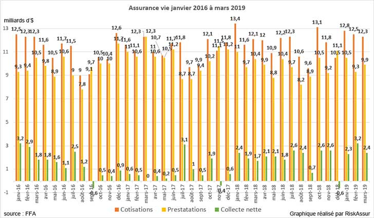 Assurance vie en mars 2019 : collecte positive de 2,4 milliards d�euros
