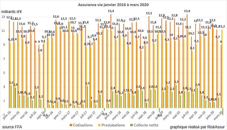 Assurance vie : collecte fortement négative en mars 2020