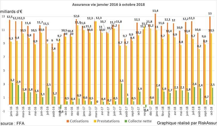 Assurance vie : Super collecte de 2,5 milliards d'euros en octobre 2018
