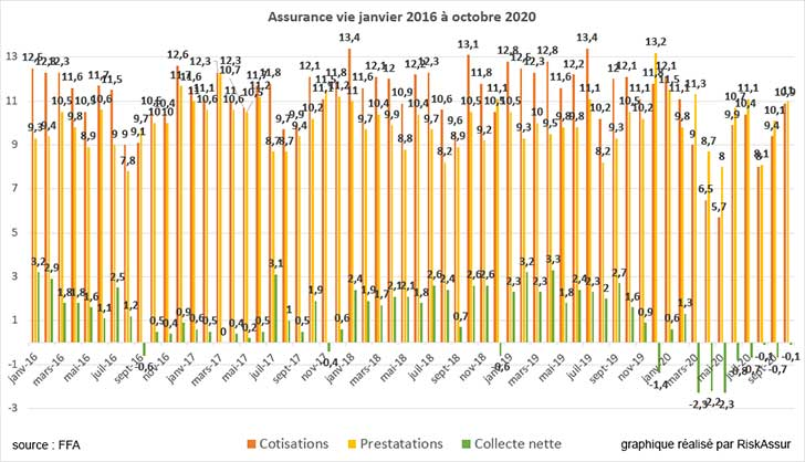 Assurance vie octobre 2020 : la d�collecte se poursuit