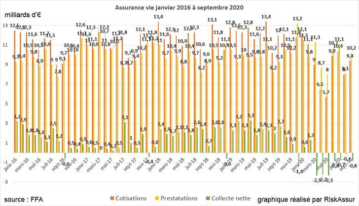 Assurance vie, collecte encore négative en septembre 2020