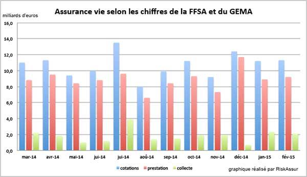 Assurance Vie : collecte positive en février 2015