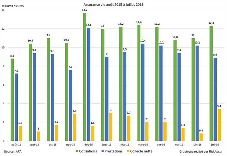 Assurance vie : en juillet 2016 la collecte est positive de +3,4 milliards d'euros