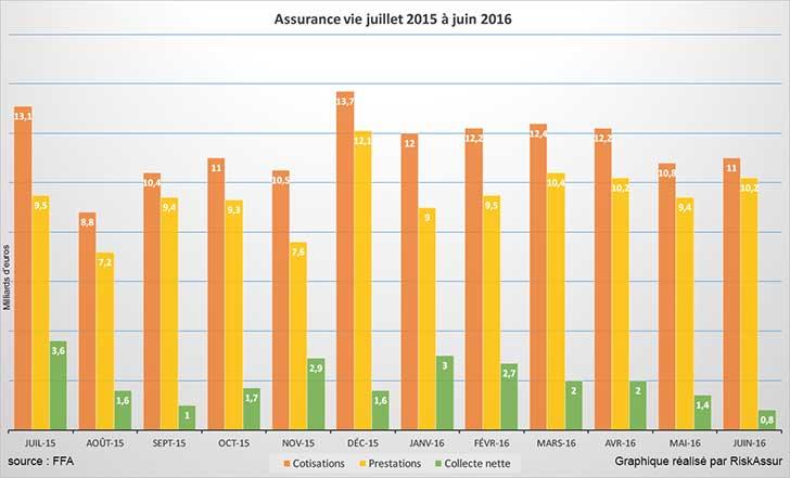Assurance vie : collecte positive en juin 2016 mais….
