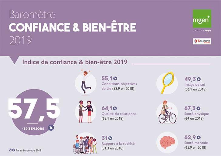 La confiance et le bien-�tre des Fran�ais en 2019