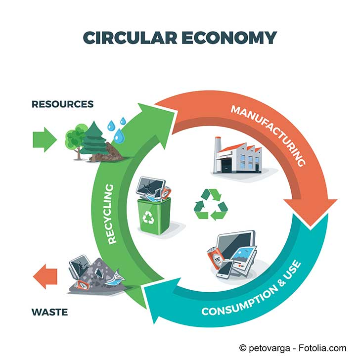 L'Economie circulaire se met en place