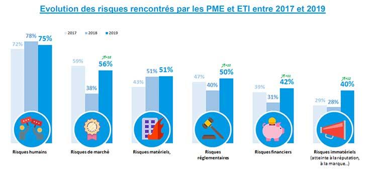 Une PME/ETI sur 4 consid�re qu�elle ma�trise ses risques de fa�on ad�quate