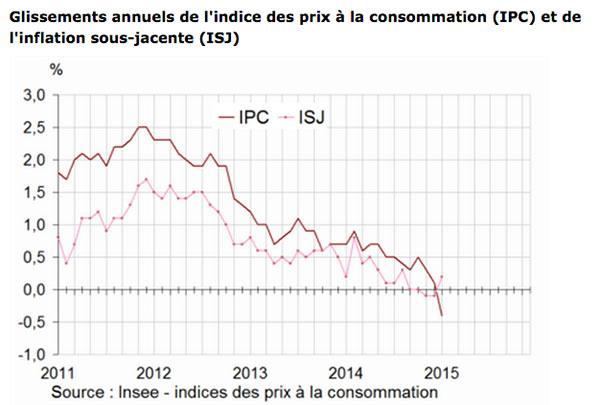 Inflation négative en janvier 2015, l'IPC baisse de -1 %