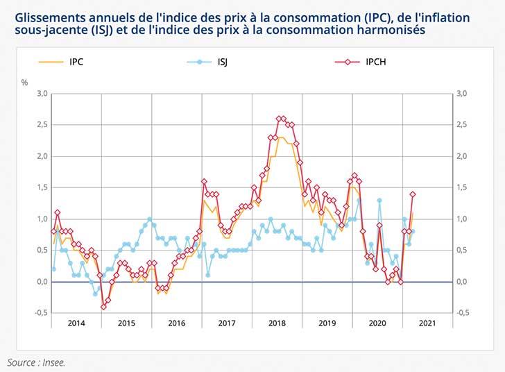 L'indice des prix augmente de +0,6% en mars 2021