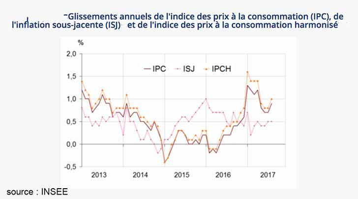 Augmentation de +0,5�% de l�indice des prix en ao�t 2017