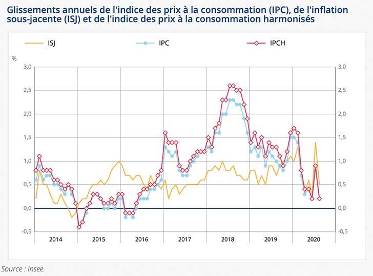 Baisse de -0,1% de l'indice des prix en août 2020