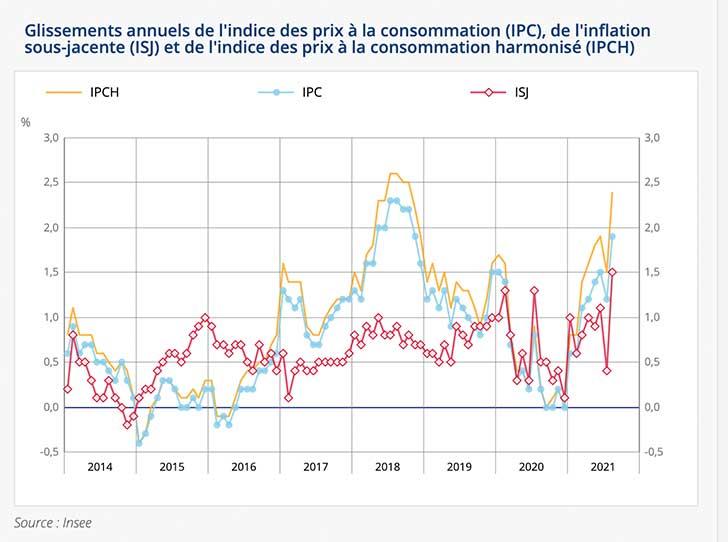 L'indice des prix augmente de +0,6% en août 2021