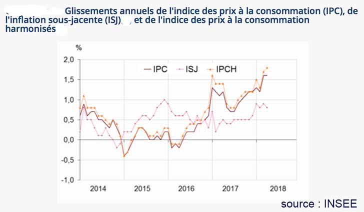 Augmentation de +0,2% de l'indice des prix en avril