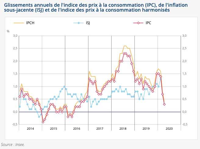 Stabilit� de l�indice des prix en avril 2020