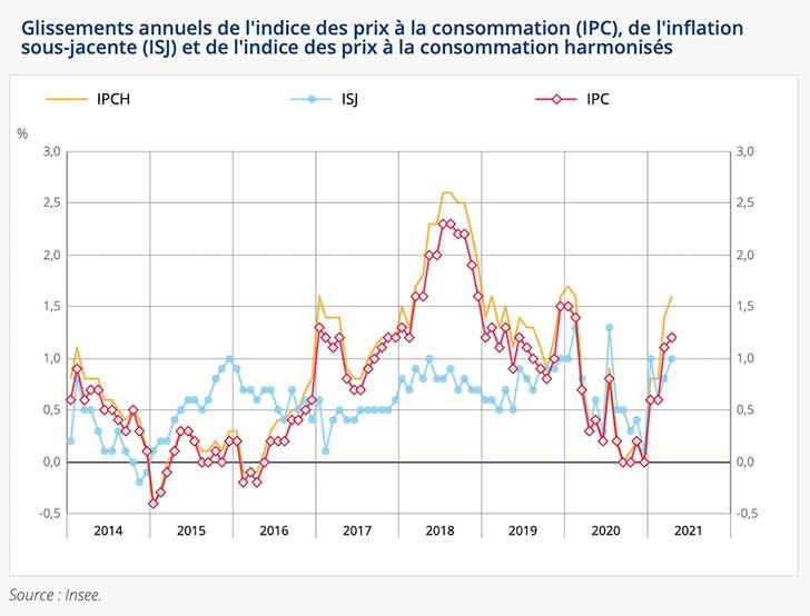 Hausse de +0,1% de l'indice des prix en avril 2021