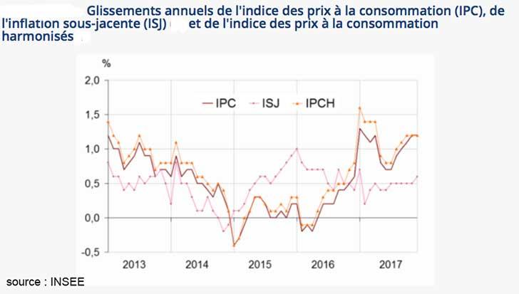 Inflation de +1,2 % en France en 2017