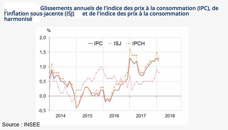 Stabilité de l'indice des prix en février 2018
