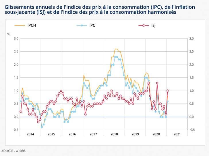 L�indice des prix affiche une progression de +0,2% en janvier 2021