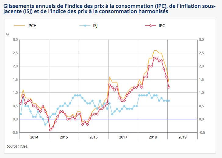 L�indice des prix affiche une baisse de -0,4% en janvier 2019