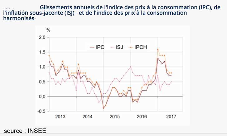 Baisse de -0,3% de l�indice des prix en juillet 2017
