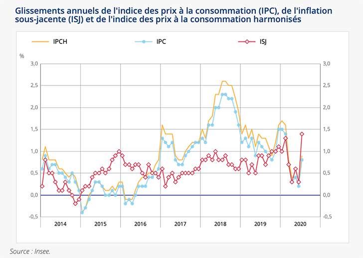 Augmentation de +0,4% de l'indice des prix en juillet 2020