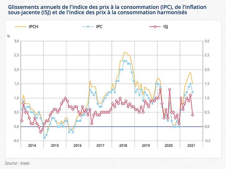 L'indice des prix augmente de +0,1% en juillet 2021