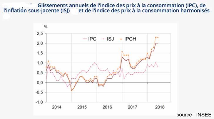 Indice des prix stable en juin 2018