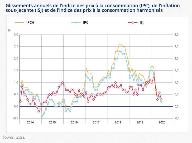 L�indice des prix augmente de +0,1% en juin 2020