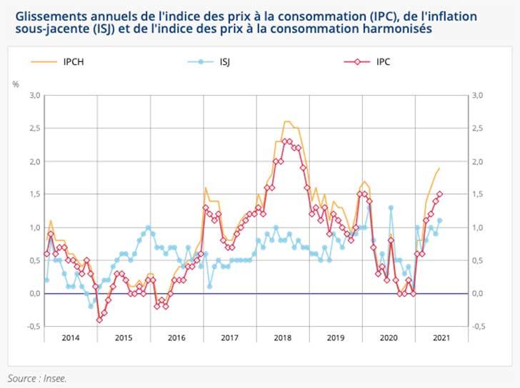En juin 2021, l�indice des prix augmente de +0,1%