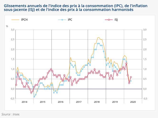 L'indice des prix augmente de +0,1% en mai 2020