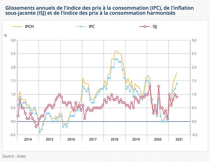 Augmentation de 0,3% de l�indice des prix en mai 2021
