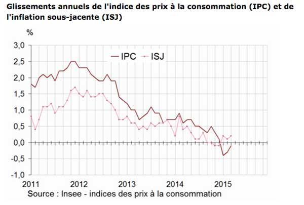 En mars 2015, les prix ont augmenté de +0,7 % en France