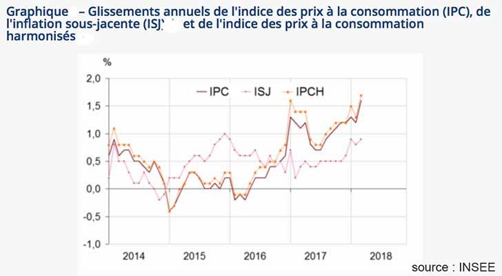Les prix à la consommation augmentent de 1,0 % en mars 2018