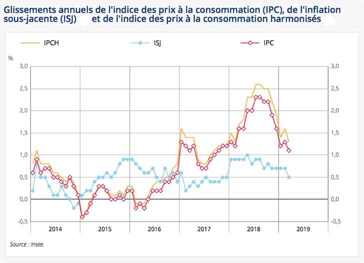 L'indice des prix augmente de +0,3 % en mars 2019