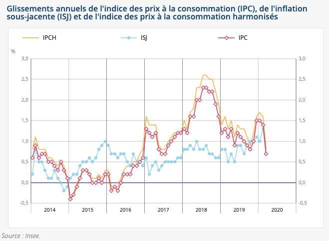 L'indice des prix augmente de +0,1% en mars 2020