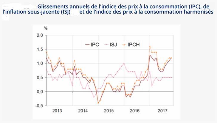 L�indice des prix affiche une hausse de +0,1% en novembre 2017