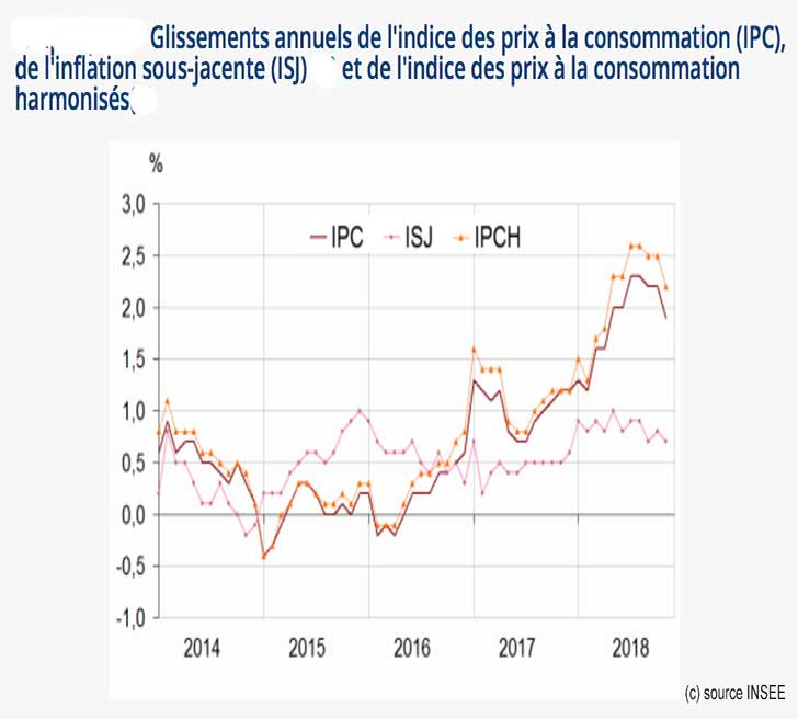 Baisse de -0,2% de l'indice des prix en novembre 2018